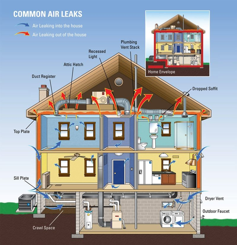 Common Air Leaks Insulation