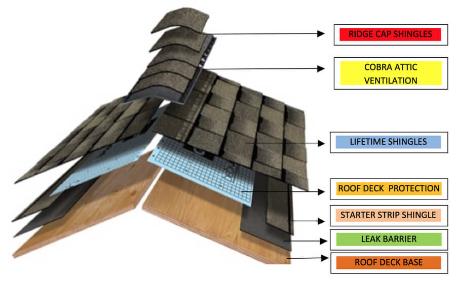Gaf Certified Lifetime Roofing System 911 Roofing Of Michigan